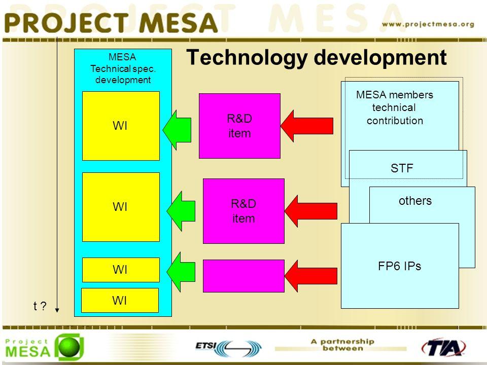 Technology development WI MESA Technical spec. development t .