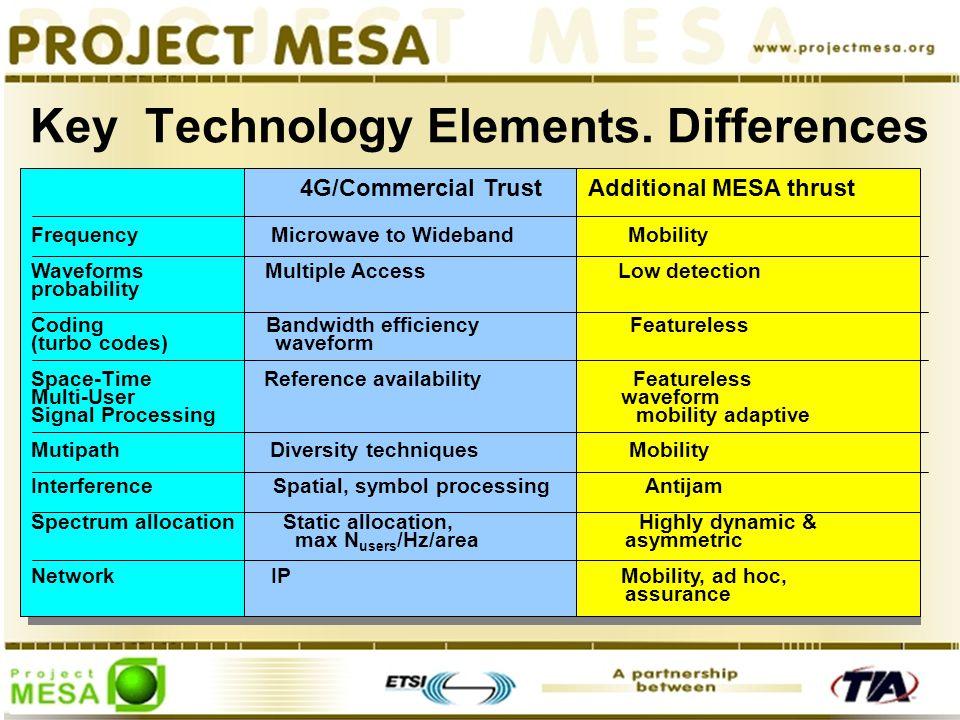 Key Technology Elements.