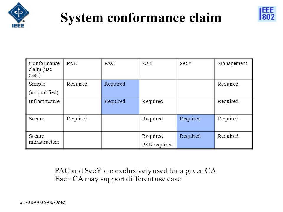 21-08-0035-00-0sec System conformance claim Conformance claim (use case) PAEPACKaYSecYManagement Simple (unqualified) Required InfrastructureRequired