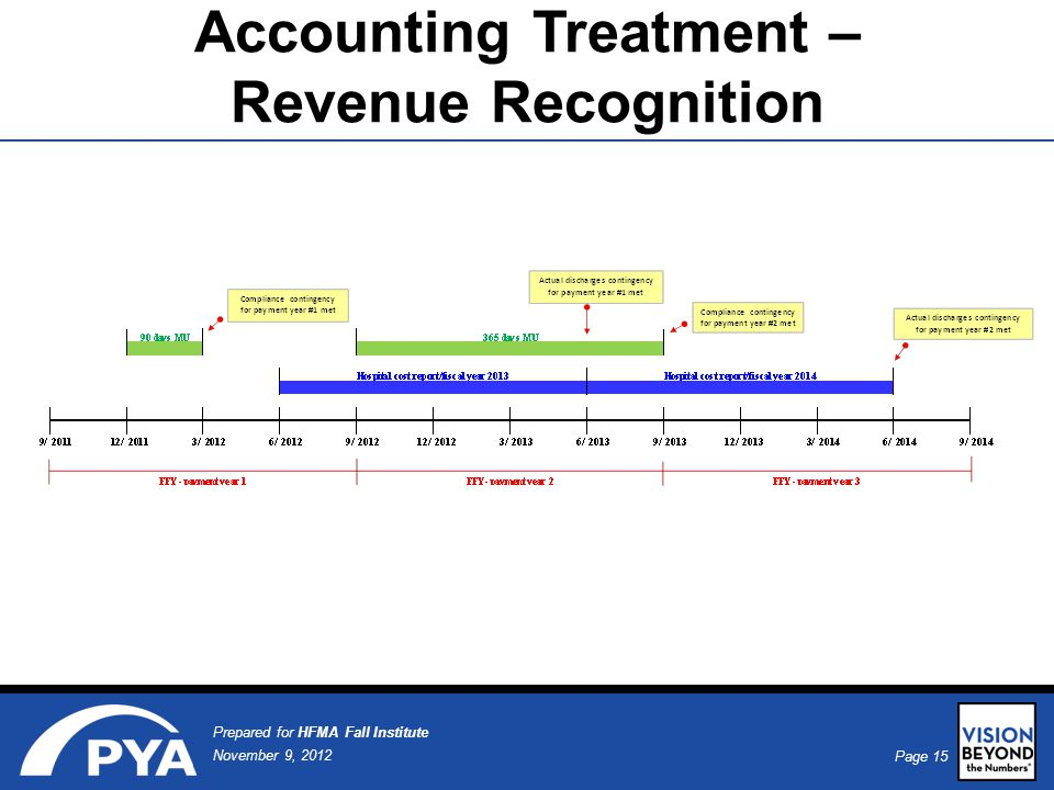 Page 15 November 9, 2012 Prepared for HFMA Fall Institute Accounting Treatment – Revenue Recognition