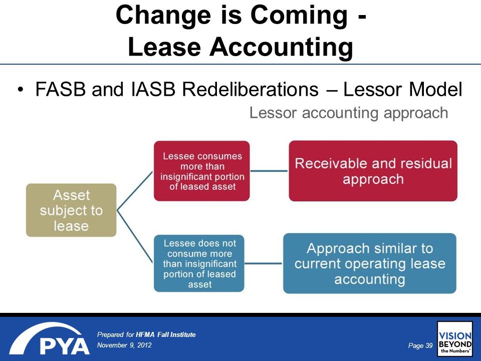 Page 39 November 9, 2012 Prepared for HFMA Fall Institute FASB and IASB Redeliberations – Lessor Model Change is Coming - Lease Accounting Lessor accounting approach