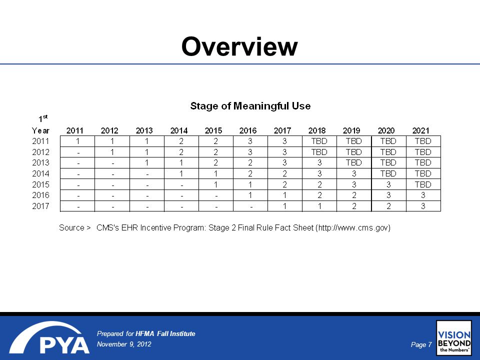 Page 8 November 9, 2012 Prepared for HFMA Fall Institute Overview Stage 3 –Final ruling on Stage 3 expected in 2013 –Will expand on previous stages and most likely focus on improving quality, safety and efficiency, patient access to self-management tools, access to comprehensive patient data, and improving population health