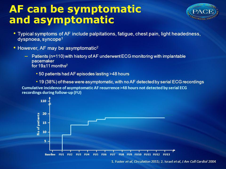 AF can be symptomatic and asymptomatic Typical symptoms of AF include palpitations, fatigue, chest pain, light headedness, dyspnoea, syncope 1 However, AF may be asymptomatic 2 – Patients (n=110) with history of AF underwent ECG monitoring with implantable pacemaker for 19±11 months 2 50 patients had AF episodes lasting >48 hours 19 (38%) of these were asymptomatic, with no AF detected by serial ECG recordings 1.