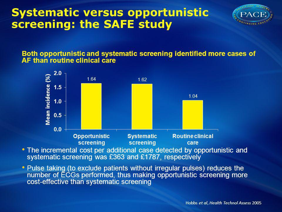 Systematic versus opportunistic screening: the SAFE study Both opportunistic and systematic screening identified more cases of AF than routine clinical care The incremental cost per additional case detected by opportunistic and systematic screening was £363 and £1787, respectively Pulse taking (to exclude patients without irregular pulses) reduces the number of ECGs performed, thus making opportunistic screening more cost-effective than systematic screening Hobbs et al, Health Technol Assess 2005 Mean incidence (%)