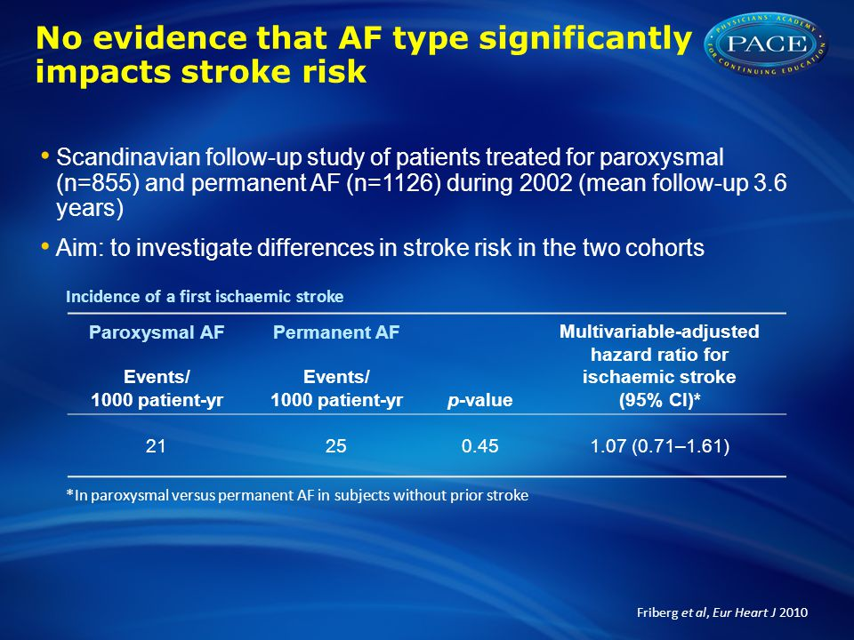 Stroke Risk in AF Working Group: factors influencing stroke risk in patients with AF Risk factor Adjusted RR (95% CI) Prior stroke/TIA 2.5 (1.8–3.5) Increasing age 1.5/decade (1.3–1.7) History of hypertension 2.0 (1.6–2.5) Diabetes mellitus 1.7 (1.4–2.0) Female gender1.6–1.9* Heart failureInconclusive # Coronary artery diseaseInconclusive *Only a range of adjusted RRs reported for female gender # While studies show a clear risk of thromboembolism with moderate to severe systolic impairment, the risk of thromboembolism with heart failure and preserved ejection fraction is less defined 2 1.