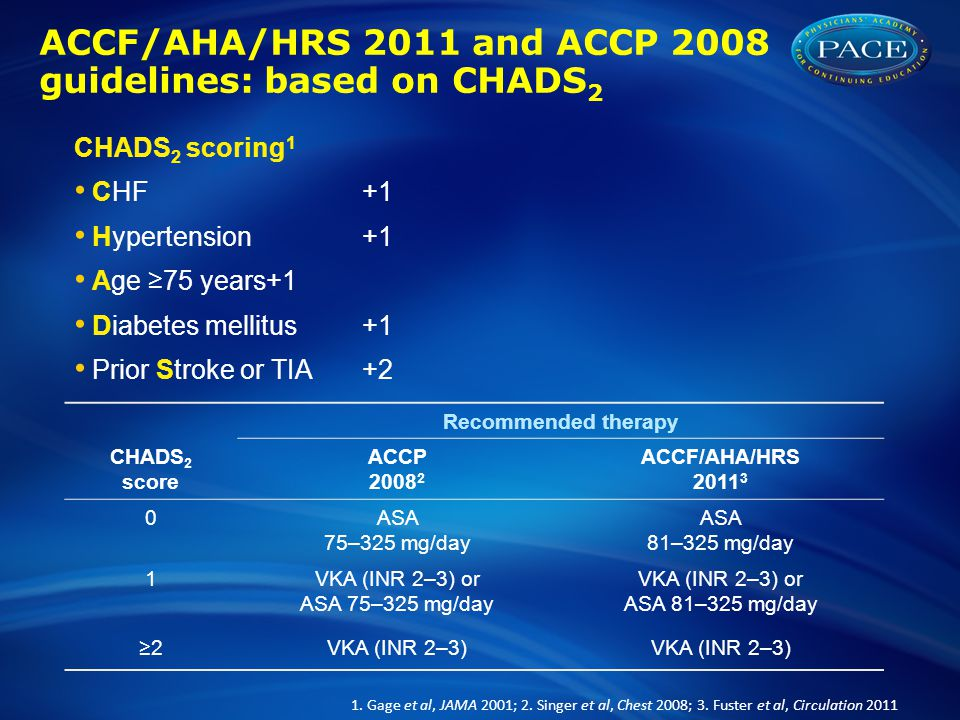 CHA 2 DS 2 -VASc: a further refinement of CHADS 2 *Left ventricular ejection fraction ≤40%; # Including prior revascularization, amputation due to peripheral artery disease or angiographic evidence of peripheral artery disease Camm et al, Eur Heart J 2010; Lip et al, Chest 2010 Risk factorPoints Congestive heart failure/LV dysfunction*+1 Hypertension+1 Age ≥75 years+2 Diabetes mellitus+1 Previous stroke/TIA/thromboembolism+2 Vascular disease (MI, aortic plaque, peripheral artery disease) # +1 Age 65–74 years+1 Sex category (female)+1 Maximum score9