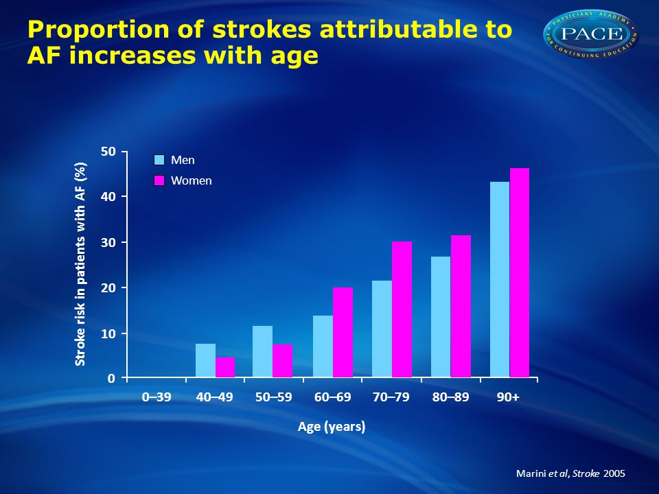 Marini et al, Stroke 2005 Proportion of strokes attributable to AF increases with age Men Women 50 40 30 20 10 0 0–3940–4950–5960–6970–7980–8990+ Stro