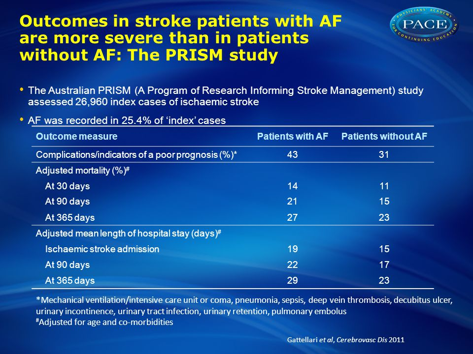 Outcomes in stroke patients with AF are more severe than in patients without AF: The PRISM study The Australian PRISM (A Program of Research Informing