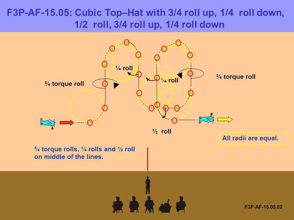 F3P-AF-15.05: Cubic Top–Hat with 3/4 roll up, 1/4 roll down, 1/2 roll, 3/4 roll up, 1/4 roll down F3P-AF-15.05.02 ¾ torque roll ¼ roll ½ roll ¾ torque