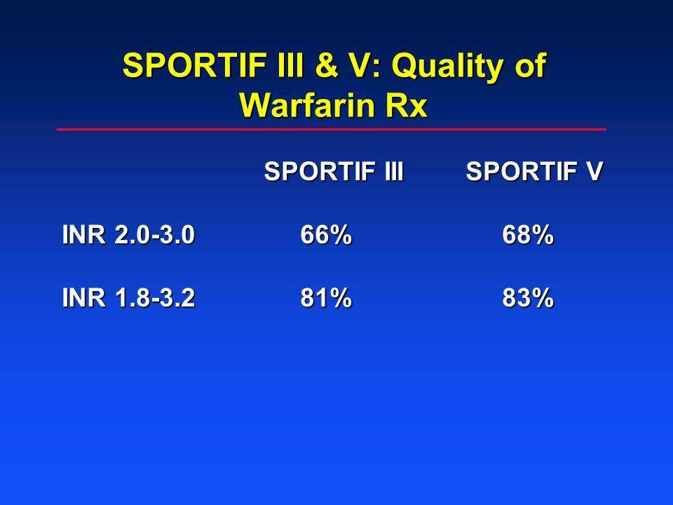 SPORTIF III & V: Quality of Warfarin Rx SPORTIF IIISPORTIF V INR 2.0-3.0 66% 68% INR 1.8-3.2 81% 83%