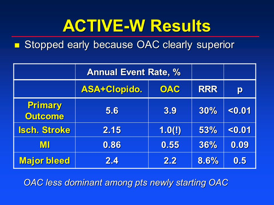 ACTIVE-W Results Annual Event Rate, % ASA+Clopido.OACRRRp Primary Outcome 5.63.930%<0.01 Isch. Stroke 2.151.0(!)53%<0.01 MI0.860.5536%0.09 Major bleed
