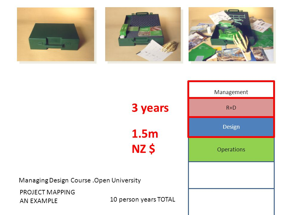 3 years 10 person years TOTAL Management + strategy Operations PROJECT MAPPING AN EXAMPLE Design R+D Managing Design Course.Open University 1.5m NZ $