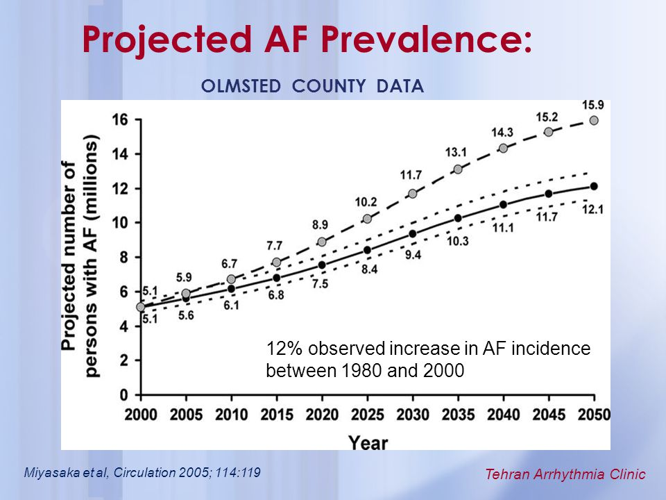 Tehran Arrhythmia Clinic Projected AF Prevalence: OLMSTED COUNTY DATA 12% observed increase in AF incidence between 1980 and 2000 Miyasaka et al, Circ