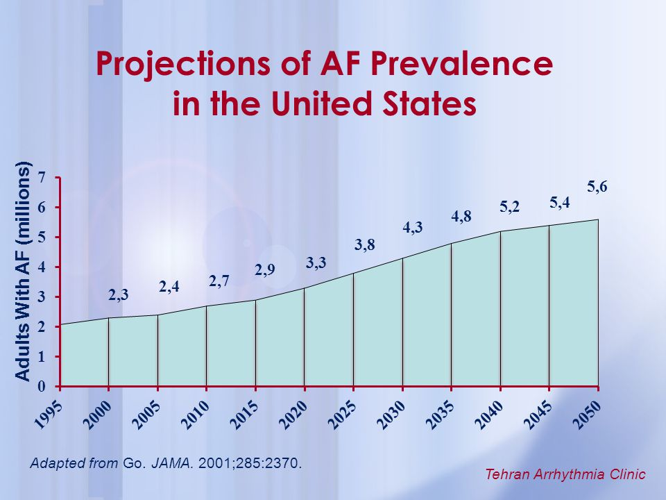 Tehran Arrhythmia Clinic Adapted from Go. JAMA. 2001;285:2370. Projections of AF Prevalence in the United States Adults With AF (millions)