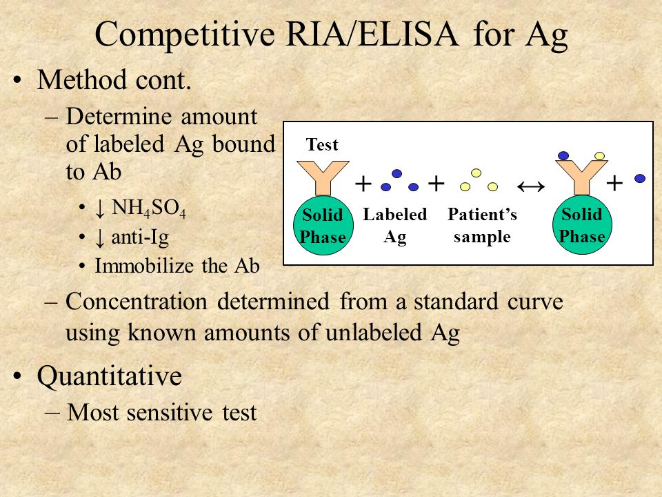 Competitive RIA/ELISA for Ag Method cont.