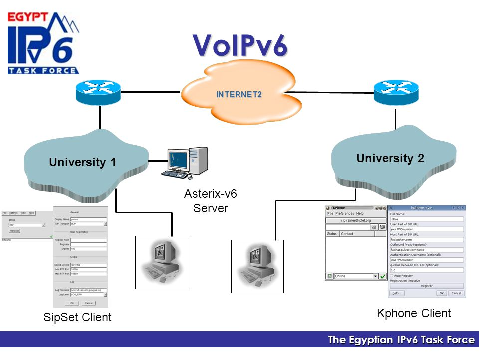 The Egyptian IPv6 Task Force University 2 INTERNET2 University 1 SipSet Client Kphone Client Asterix-v6 Server VoIPv6