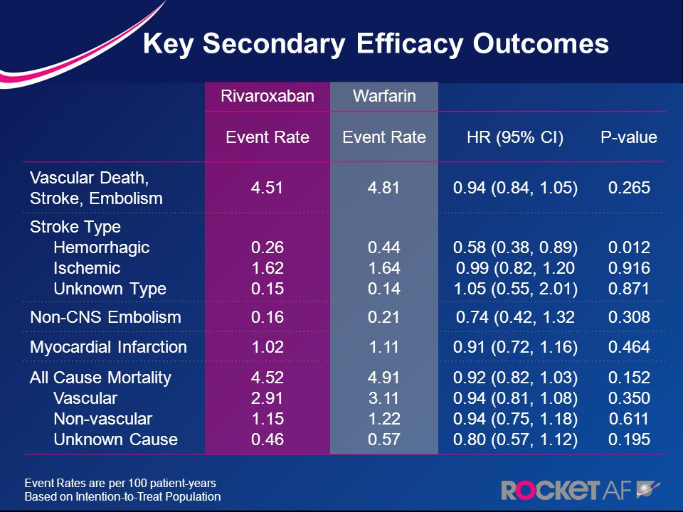 RivaroxabanWarfarin Event Rate HR (95% CI)P-value Vascular Death, Stroke, Embolism 4.514.810.94 (0.84, 1.05)0.265 Stroke Type Hemorrhagic Ischemic Unk