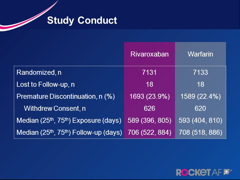 Study Conduct RivaroxabanWarfarin Randomized, n Lost to Follow-up, n Premature Discontinuation, n (%) Withdrew Consent, n Median (25 th, 75 th ) Expos