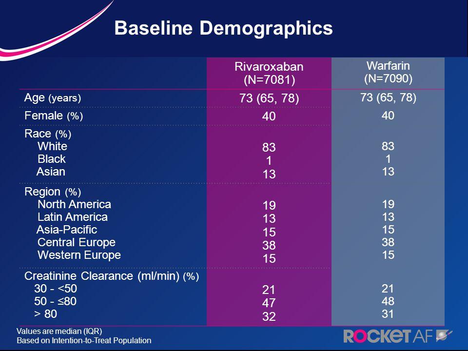Rivaroxaban (N=7081) Warfarin (N=7090) CHADS 2 Score (mean) 2 (%) 3 (%) 4 (%) 5 (%) 6 (%) 3.48 13 43 29 13 2 3.46 13 44 28 12 2 Prior VKA Use (%) 6263 Congestive Heart Failure (%) 6362 Hypertension (%) 9091 Diabetes Mellitus (%) 4039 Prior Stroke/TIA/Embolism (%) 55 Prior Myocardial Infarction (%) 1718 Based on Intention-to-Treat Population Baseline Demographics