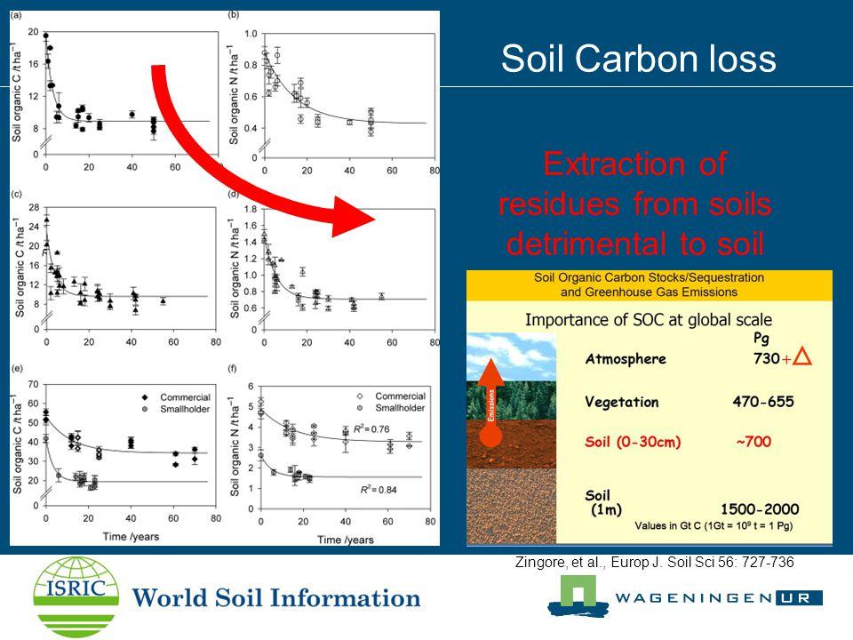 Zingore, et al., Europ J. Soil Sci 56: 727-736 Soil Carbon loss Extraction of residues from soils detrimental to soil fertility