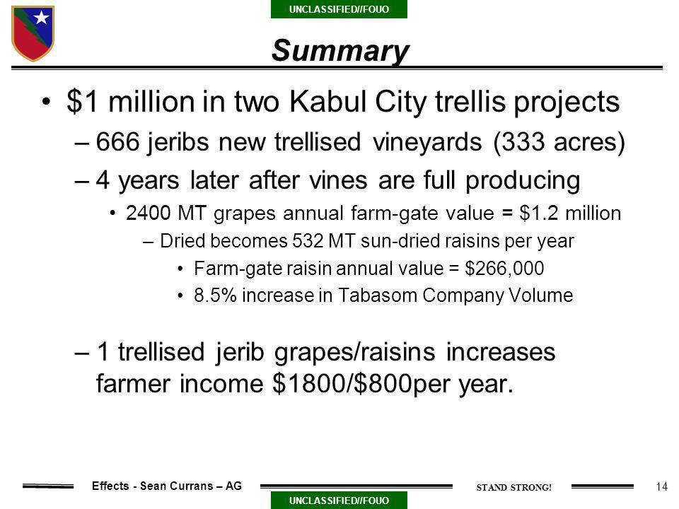 14 UNCLASSIFIED//FOUO Effects - Sean Currans – AG Summary $1 million in two Kabul City trellis projects –666 jeribs new trellised vineyards (333 acres) –4 years later after vines are full producing 2400 MT grapes annual farm-gate value = $1.2 million –Dried becomes 532 MT sun-dried raisins per year Farm-gate raisin annual value = $266,000 8.5% increase in Tabasom Company Volume –1 trellised jerib grapes/raisins increases farmer income $1800/$800per year.