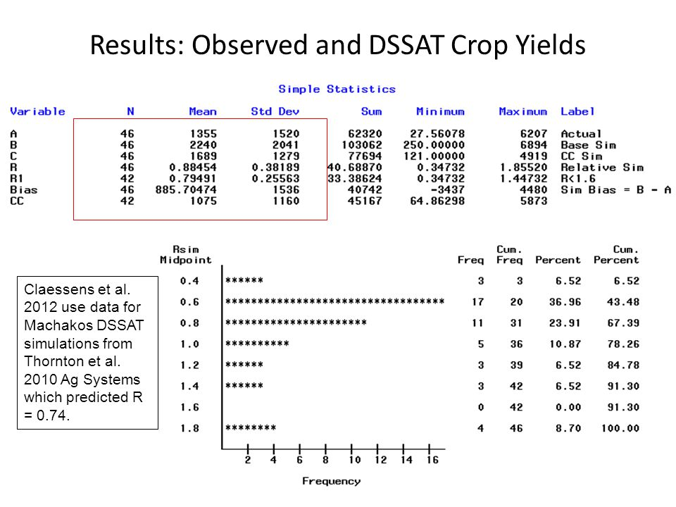 Results: Observed and DSSAT Crop Yields Claessens et al. 2012 use data for Machakos DSSAT simulations from Thornton et al. 2010 Ag Systems which predi