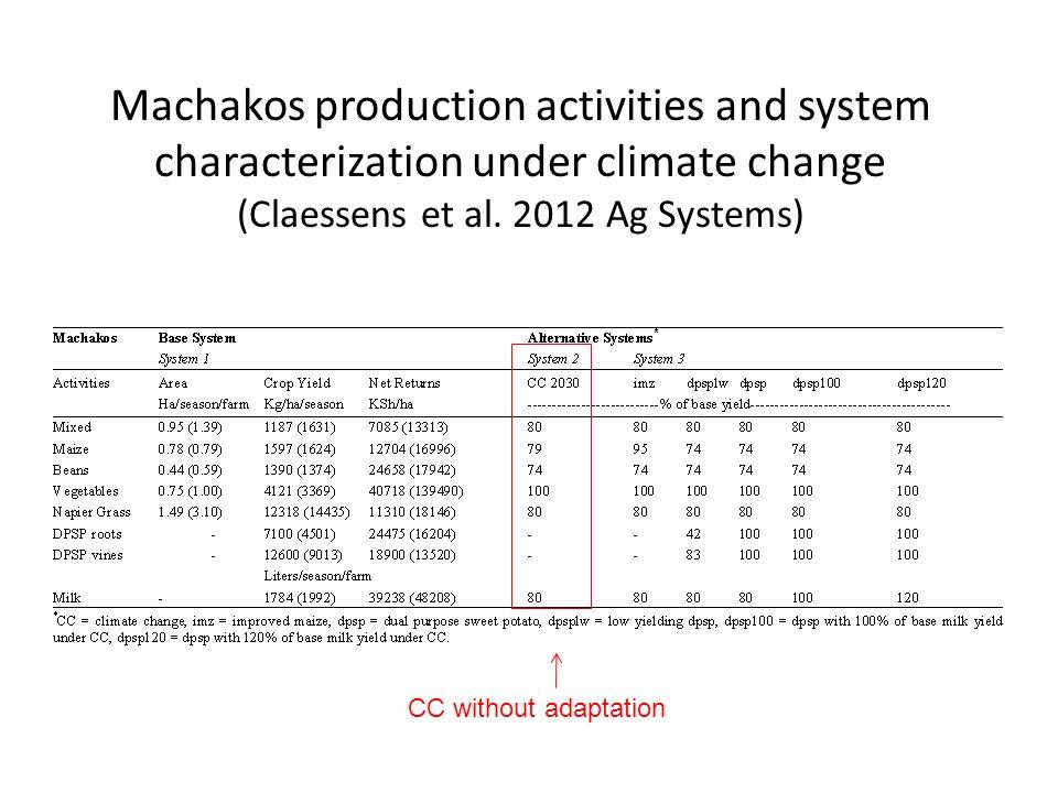 Machakos production activities and system characterization under climate change (Claessens et al.
