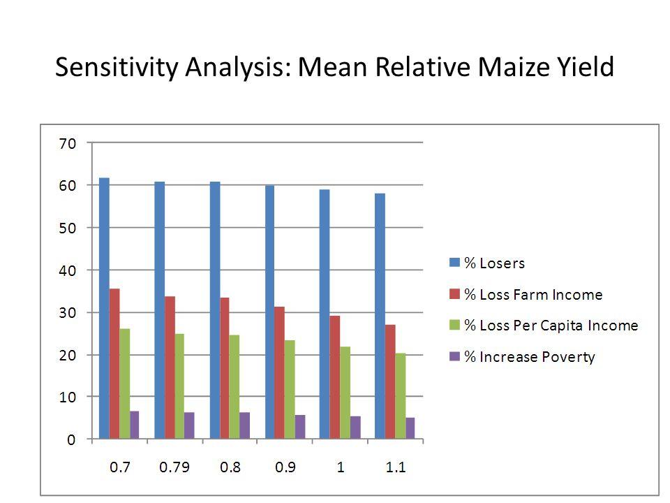 Sensitivity Analysis: Mean Relative Maize Yield