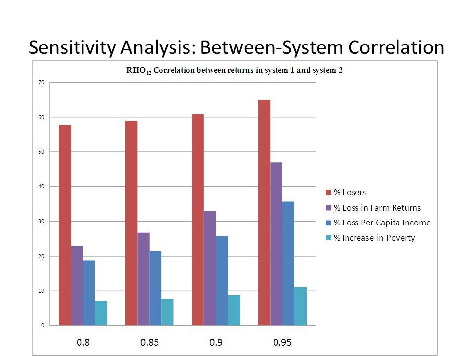 Sensitivity Analysis: Between-System Correlation