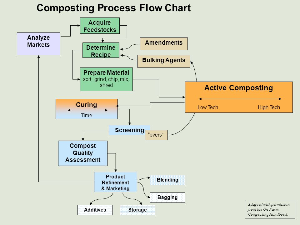 Analyze Markets Acquire Feedstocks Prepare Material sort, grind, chip, mix, shred Bulking Agents Amendments Determine Recipe Active Composting Low Tec