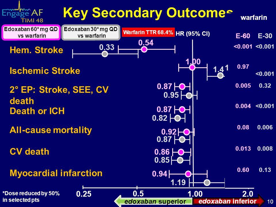 Hem. Stroke Ischemic Stroke 2° EP: Stroke, SEE, CV death Death or ICH All-cause mortality CV death Myocardial infarction 1.19 0.94 0.86 0.85 0.87 0.95