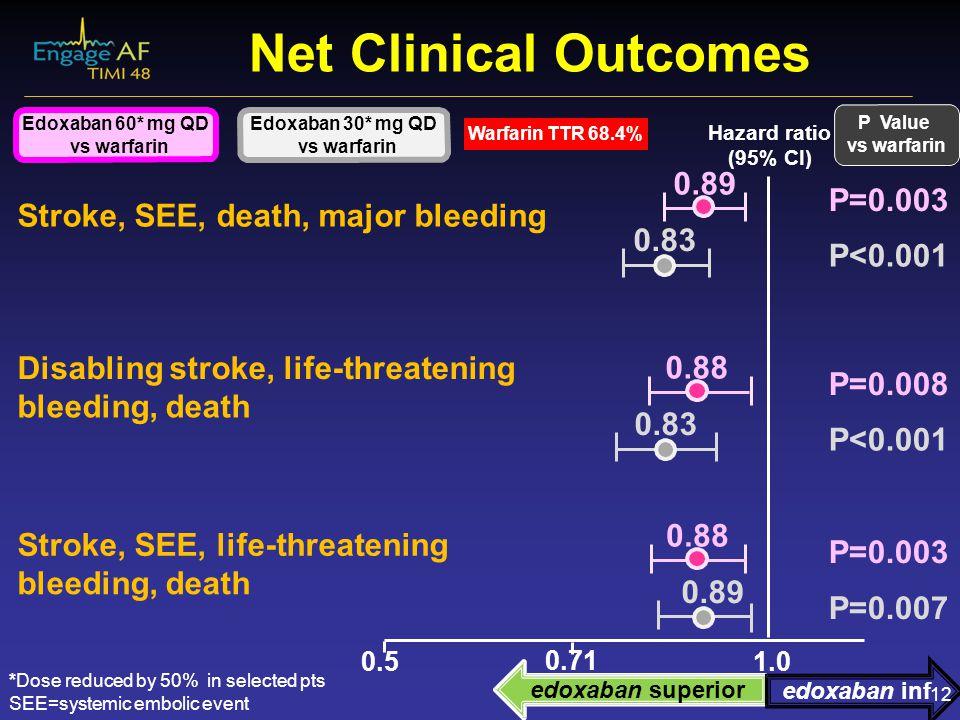 Net Clinical Outcomes Warfarin TTR 68.4% Hazard ratio (95% CI) Edoxaban 60* mg QD vs warfarin Edoxaban 30* mg QD vs warfarin 0.5 1.0 0.71 P Value vs w