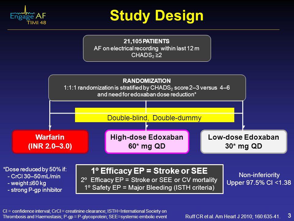 Warfarin (INR 2.0–3.0) Low-dose Edoxaban 30* mg QD High-dose Edoxaban 60* mg QD *Dose reduced by 50% if: -CrCl 30–50 mL/min -weight ≤60 kg -strong P-g