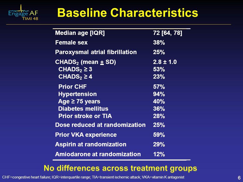 Baseline Characteristics CHF=congestive heart failure; IQR=interquartile range; TIA=transient ischemic attack; VKA=vitamin K antagonist 6 Median age [