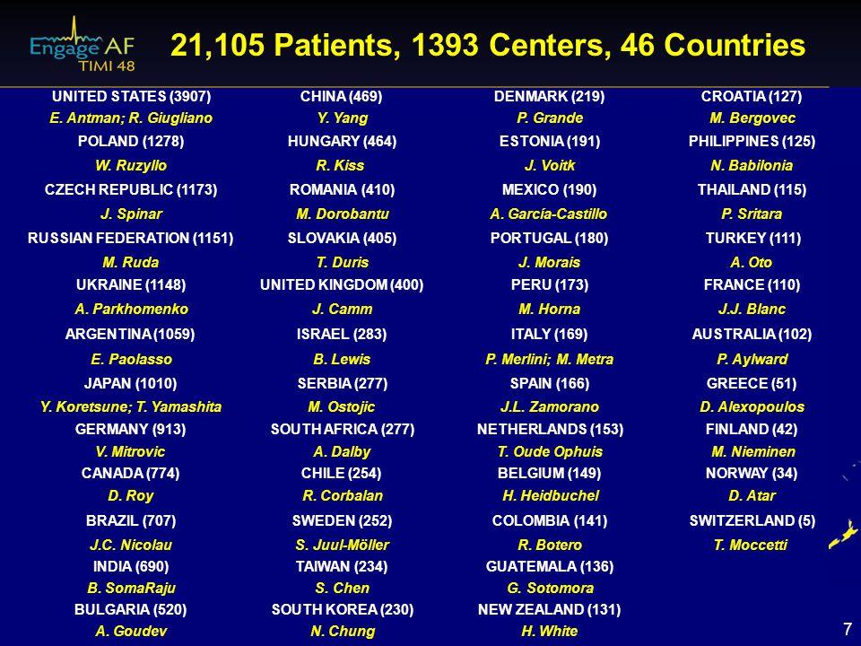 7 21,105 Patients, 1393 Centers, 46 Countries UNITED STATES (3907)CHINA (469)DENMARK (219)CROATIA (127) E. Antman; R. GiuglianoY. YangP. GrandeM. Berg