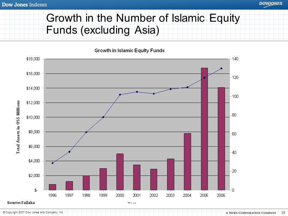 © Copyright 2007 Dow Jones and Company, Inc. 10 Growth in the Number of Islamic Equity Funds (excluding Asia) Source:Failaka