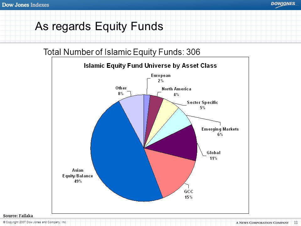 © Copyright 2007 Dow Jones and Company, Inc. 11 As regards Equity Funds Total Number of Islamic Equity Funds: 306 Source: Failaka