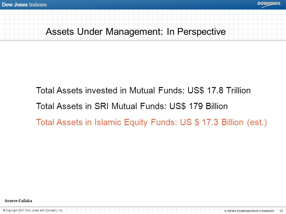 © Copyright 2007 Dow Jones and Company, Inc. 14 Assets Under Management: In Perspective Total Assets invested in Mutual Funds: US$ 17.8 Trillion Total