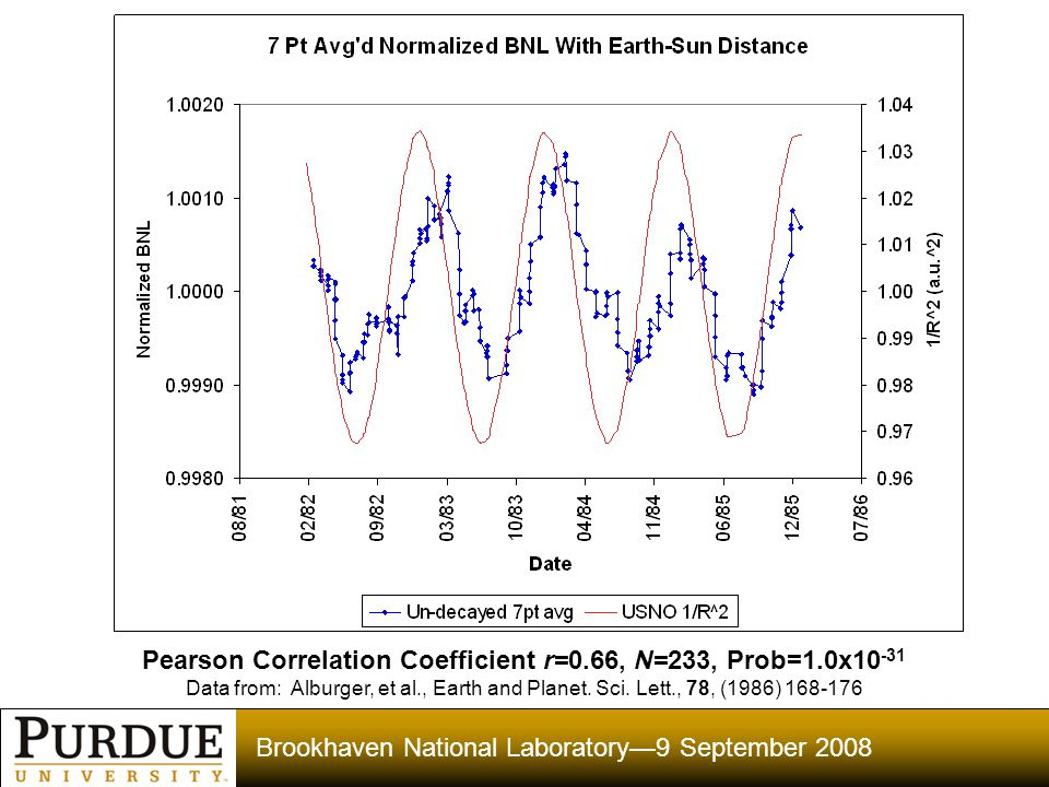 Brookhaven National Laboratory—9 September 2008 Pearson Correlation Coefficient r=0.66, N=233, Prob=1.0x10 -31 Data from: Alburger, et al., Earth and Planet.