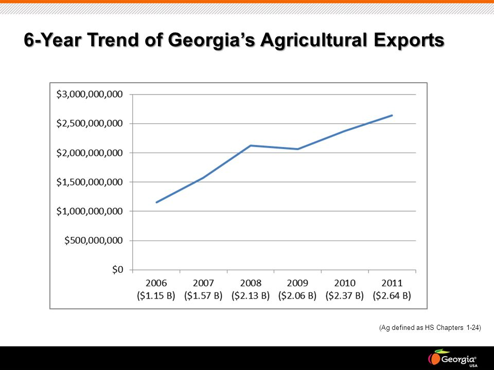 6-Year Trend of Georgia's Agricultural Exports (Ag defined as HS Chapters 1-24)