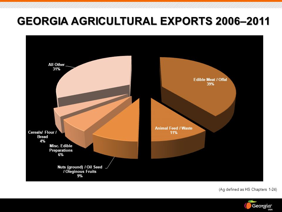 GEORGIA AGRICULTURAL EXPORTS 2006–2011 (Ag defined as HS Chapters 1-24)