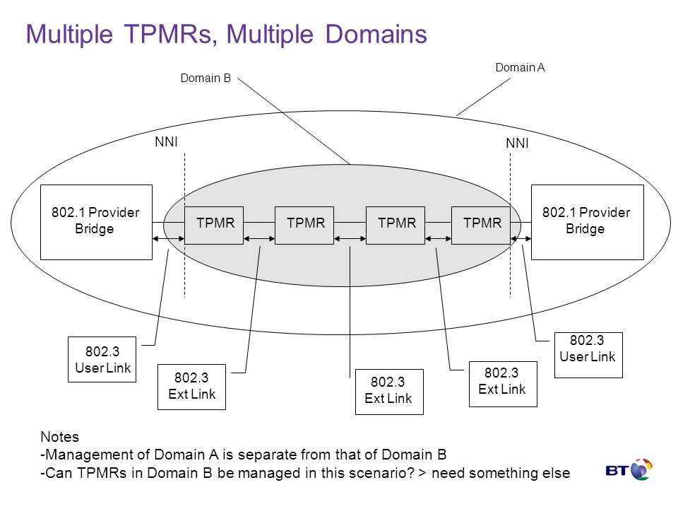 Multiple TPMRs, Multiple Domains TPMR 802.1 Provider Bridge 802.1 Provider Bridge 802.3 User Link 802.3 User Link NNI 802.3 Ext Link 802.3 Ext Link Domain A Domain B 802.3 Ext Link Notes -Management of Domain A is separate from that of Domain B -Can TPMRs in Domain B be managed in this scenario.