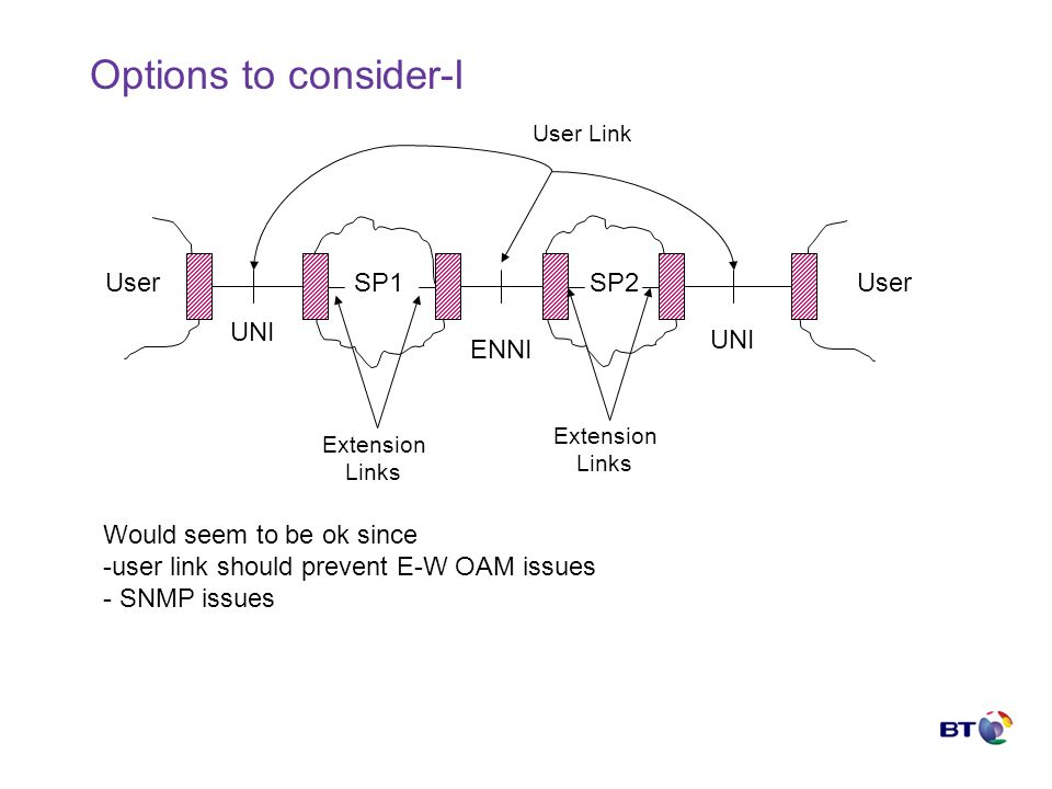 Options to consider-I UserSP1SP2User UNI ENNI User Link Extension Links Extension Links Would seem to be ok since -user link should prevent E-W OAM issues - SNMP issues