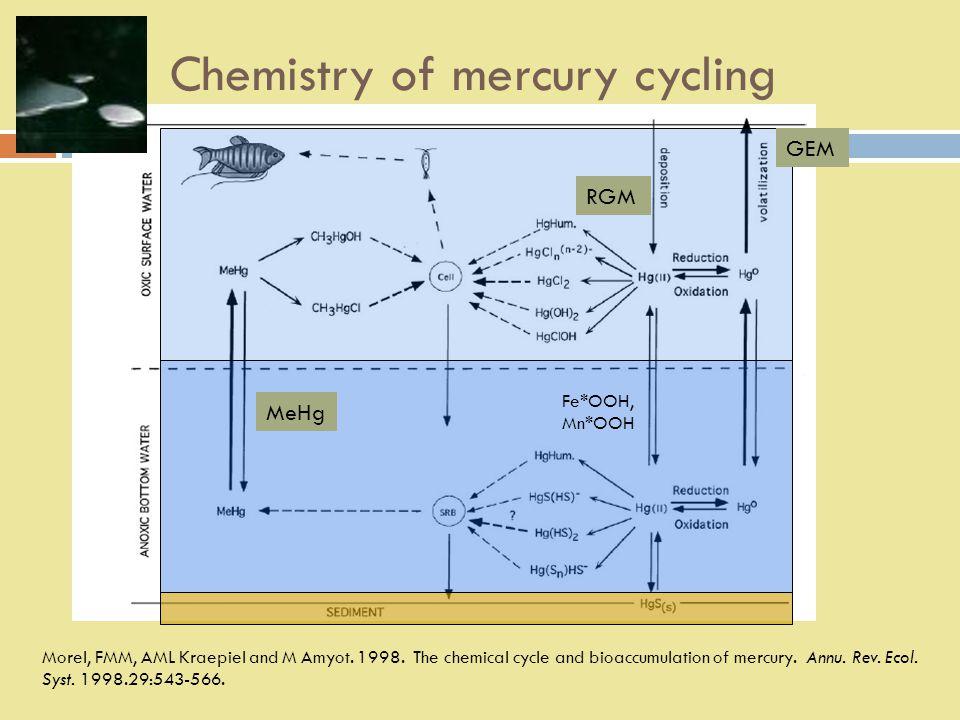Chemistry of mercury cycling Morel, FMM, AML Kraepiel and M Amyot.