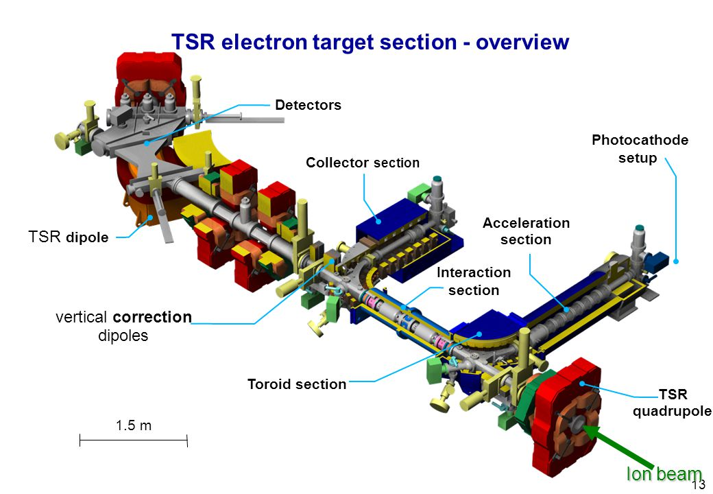 13 Acceleration section Toroid section TSR quadrupole Interaction section Collector section Detectors TSR dipole 1.5 m Ion beam Photocathode setup ver