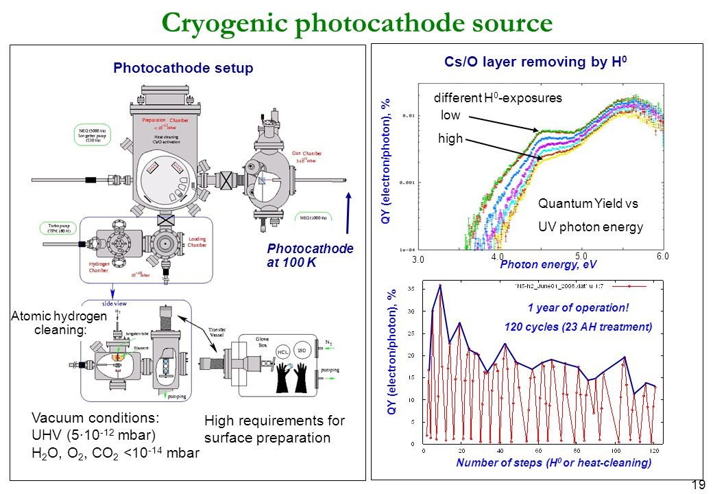 19 Cryogenic photocathode source Vacuum conditions: UHV (5∙10 -12 mbar) H 2 O, O 2, CO 2 <10 -14 mbar High requirements for surface preparation Atomic