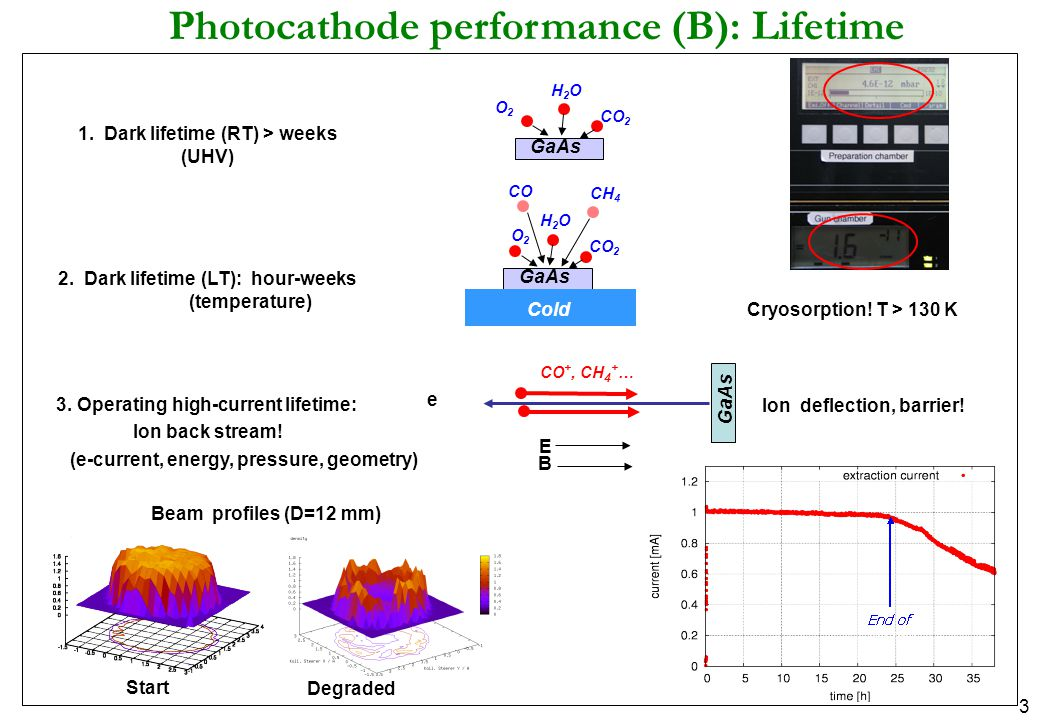 3 Photocathode performance (B): Lifetime 1. Dark lifetime (RT) > weeks (UHV) GaAs H2OH2O O2O2 CO 2 2. Dark lifetime (LT): hour-weeks (temperature) GaA