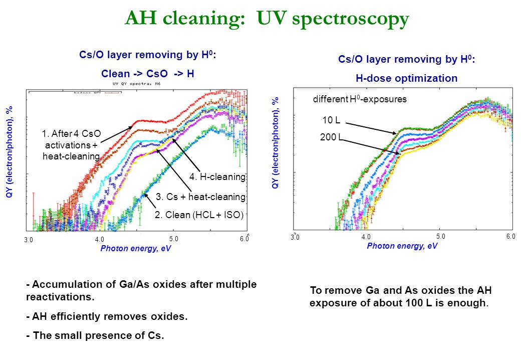 AH cleaning: UV spectroscopy QY (electron/photon), % 3.0 4.0 5.0 6.0 different H 0 -exposures 10 L 200 L Photon energy, eV Cs/O layer removing by H 0