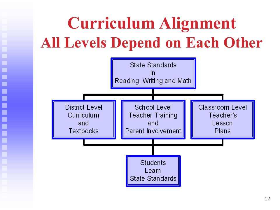 12 Curriculum Alignment All Levels Depend on Each Other
