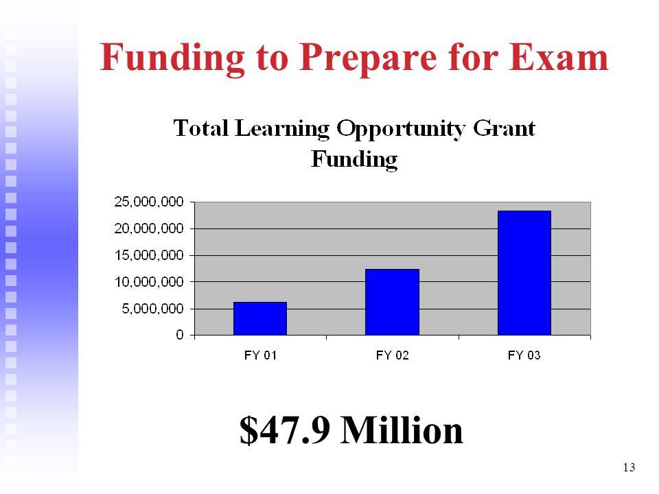 13 Funding to Prepare for Exam $47.9 Million